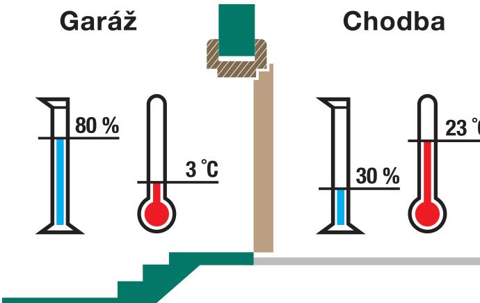 Klima dveře III.